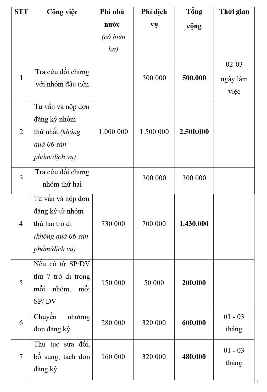 Chi phí đăng ký bảo hộ nhãn hiệu