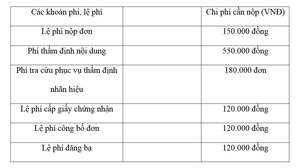 Chi phi dang ky nhan hieu doc quyen